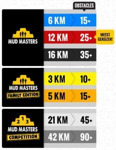 Mud Masters neue Distanzen 2020